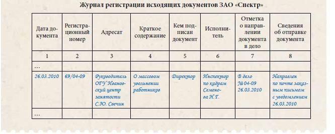 Образец заполнения журнала регистрации исходящих документов ЗАО