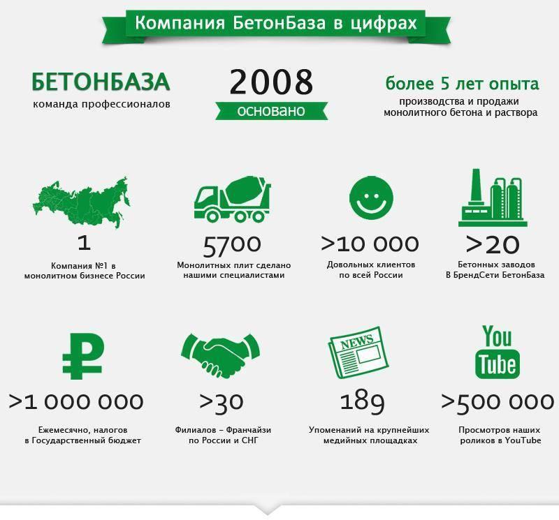 Информация о компании БетонБаза в цифрах.