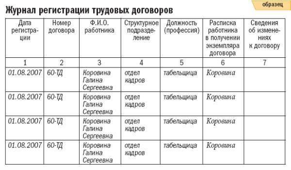 Заполненный образец журнала регистрации трудовых договоров.