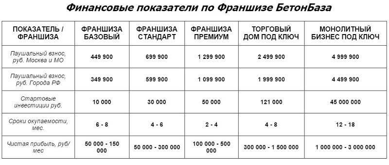 Таблица: финансовые показатели франшизы БетонБаза.