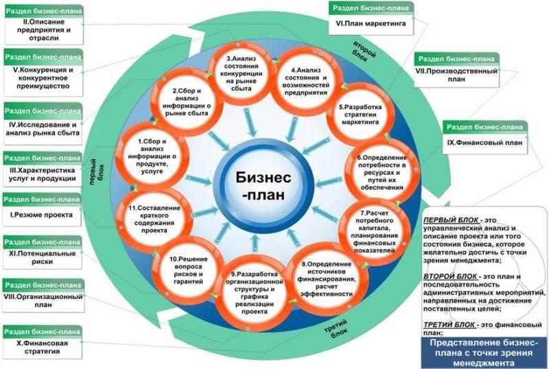 Схема: Основные элементы бизнес-плана.