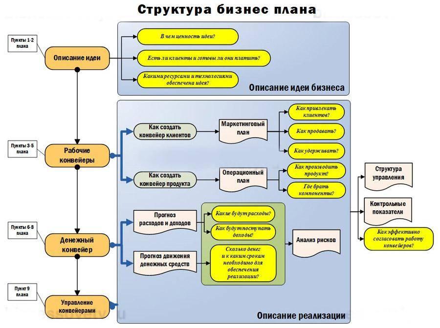Схема: Структура бизнес-плана.
