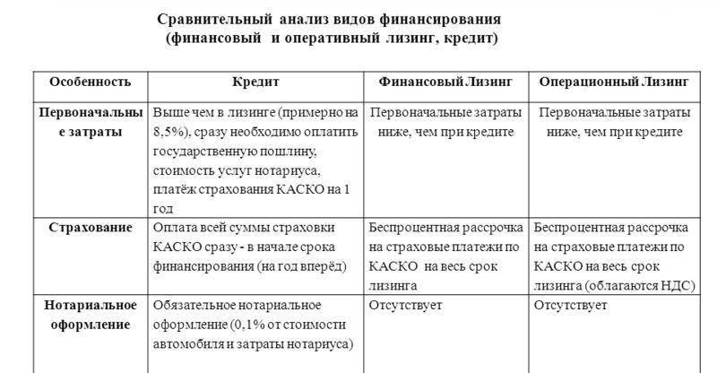 Схема: Сравнительный анализ финансового и оперативного лизинга, а также кредита.
