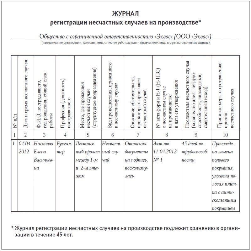 Образец заполнения журнала регистрации несчастных случаев на производстве.