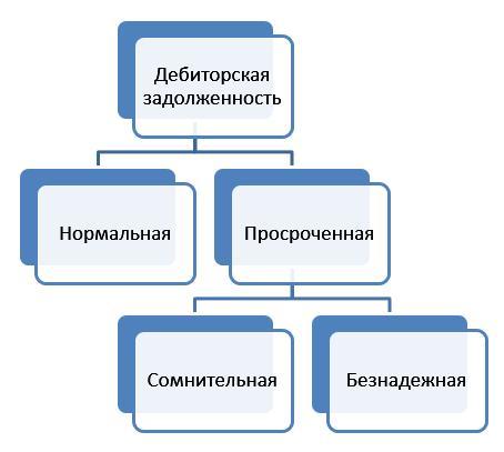 Схема: Основные элементы дебиторской задолженности.