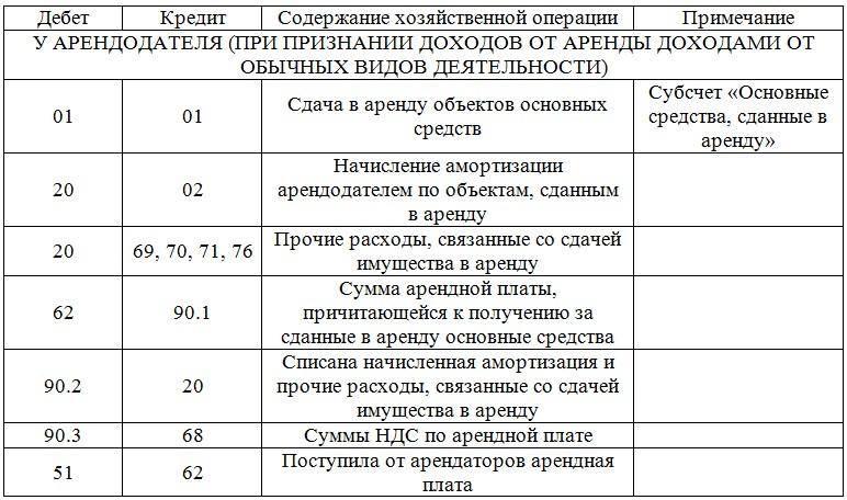 Таблица бухгалтерских проводок по аренде №1.