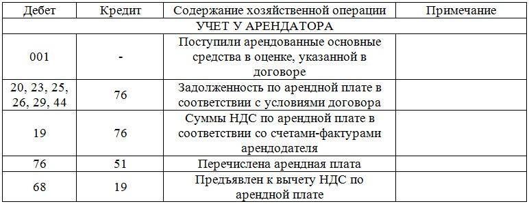Таблица бухгалтерских проводок по аренде №3.