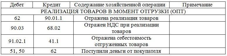 Процент потребительского кредита в банках россии
