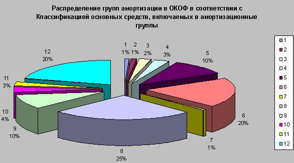 Распределение групп амортизации.