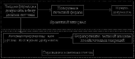 Отражение данных в системе отчетов.