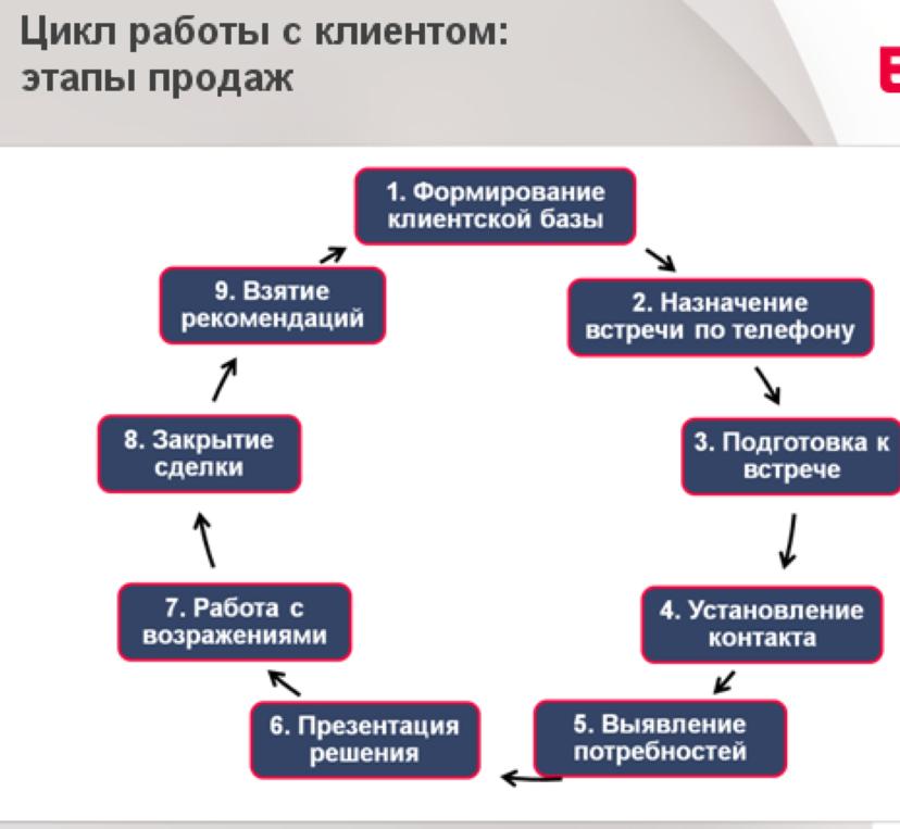 Цикл работы менеджера с клиентам.