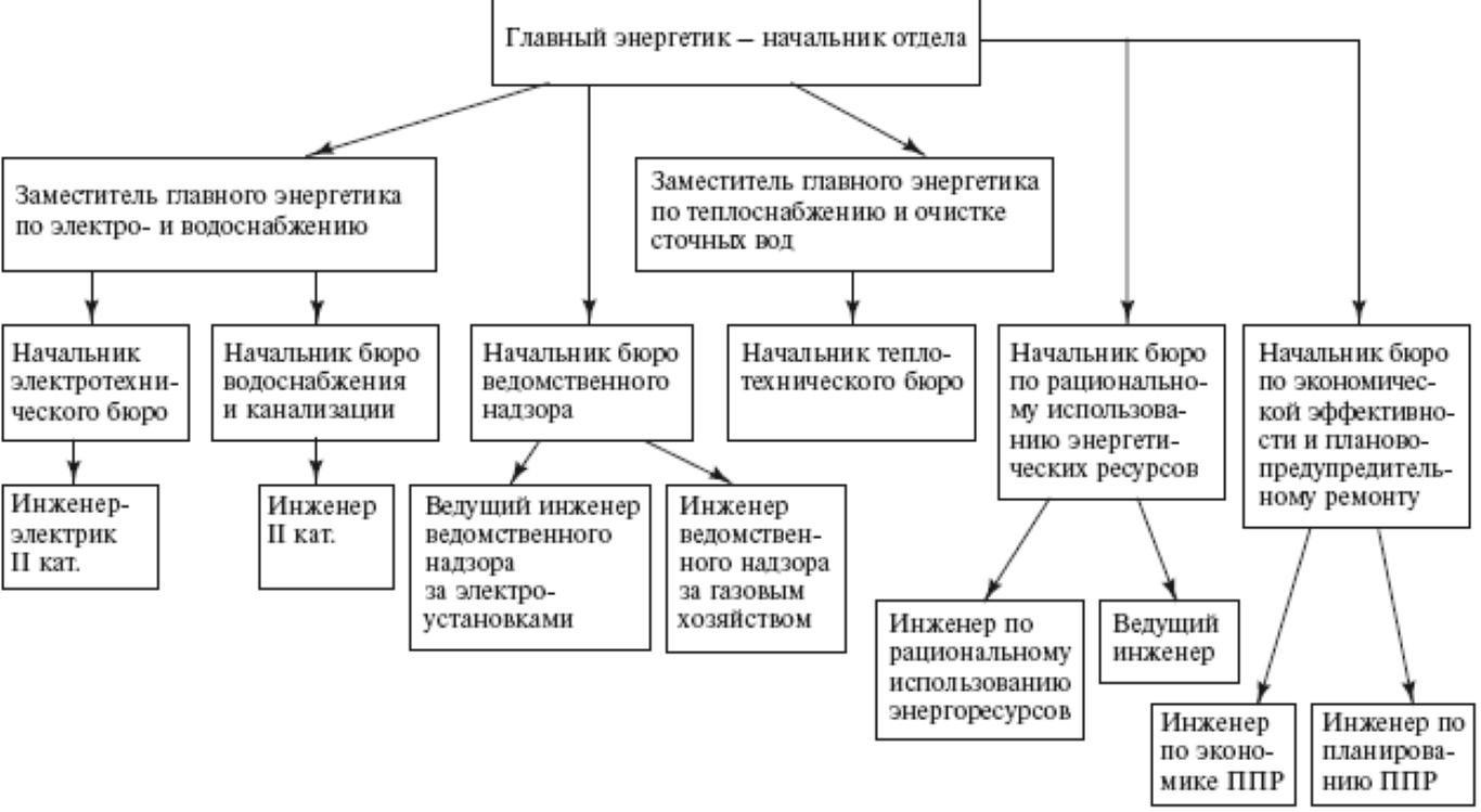 Полный перечень служб и отделов, подчиненных главному энергетику на крупном производстве.