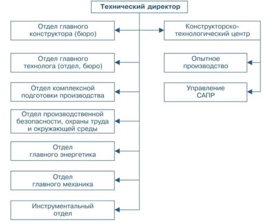 Структура управления.
