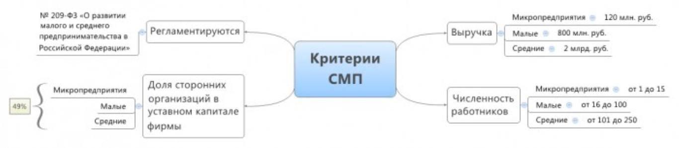 Критерии СМП.