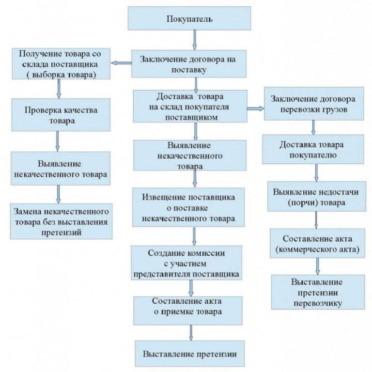 Схема выставления претензии.