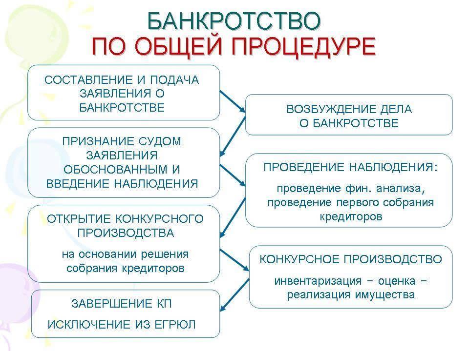 введение процедуры банкротства
