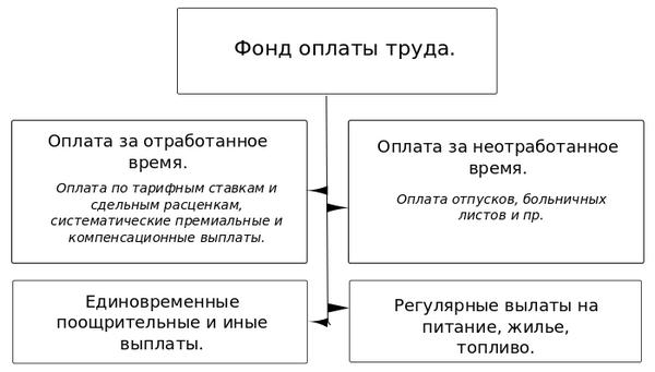 Фонд оплаты труда работников предприятия