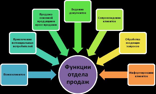 Модели работы отдела продаж фото моделей киев
