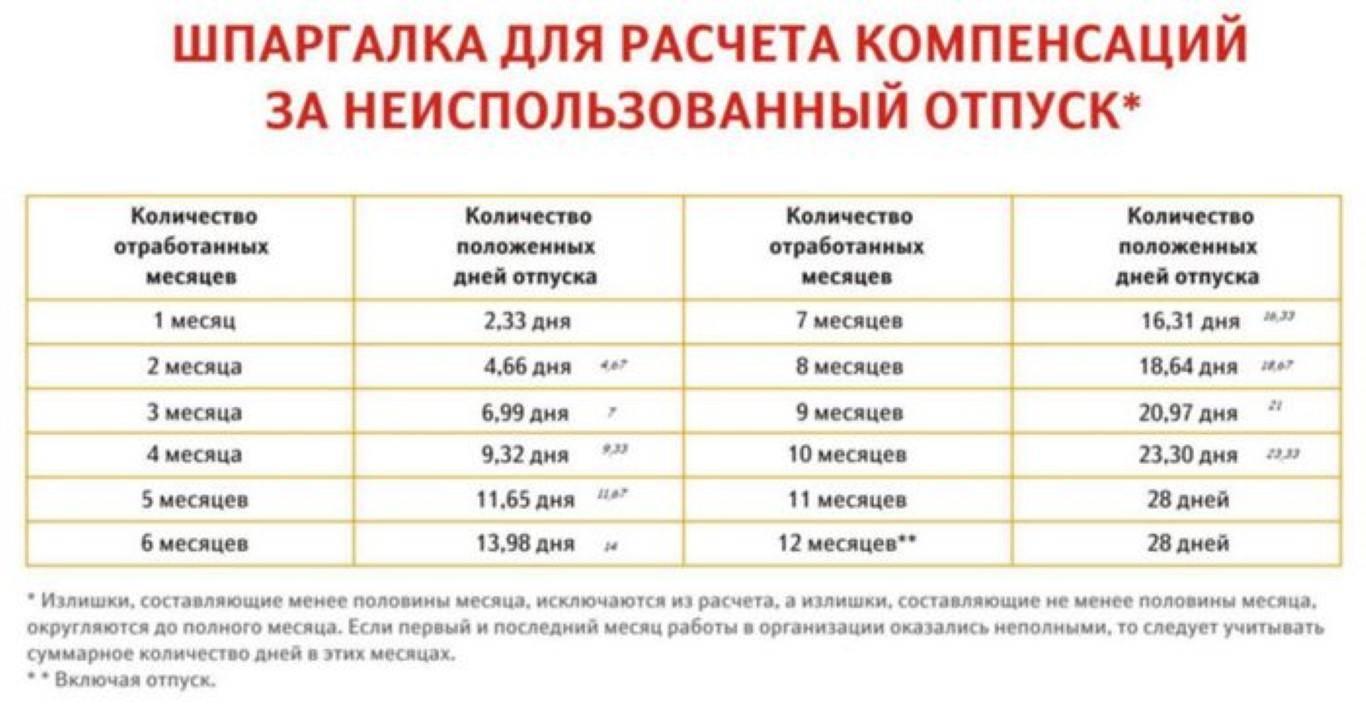 Изображение - Компенсация за неиспользованный отпуск в 2019-2020 году Kompensaciya-za-neispolzovannyy-otpusk