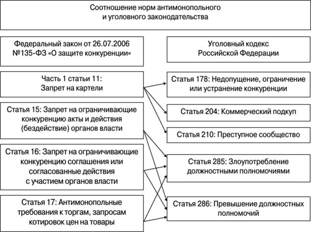 Административная ответственность за нарушение антимонопольного законодательства эссе