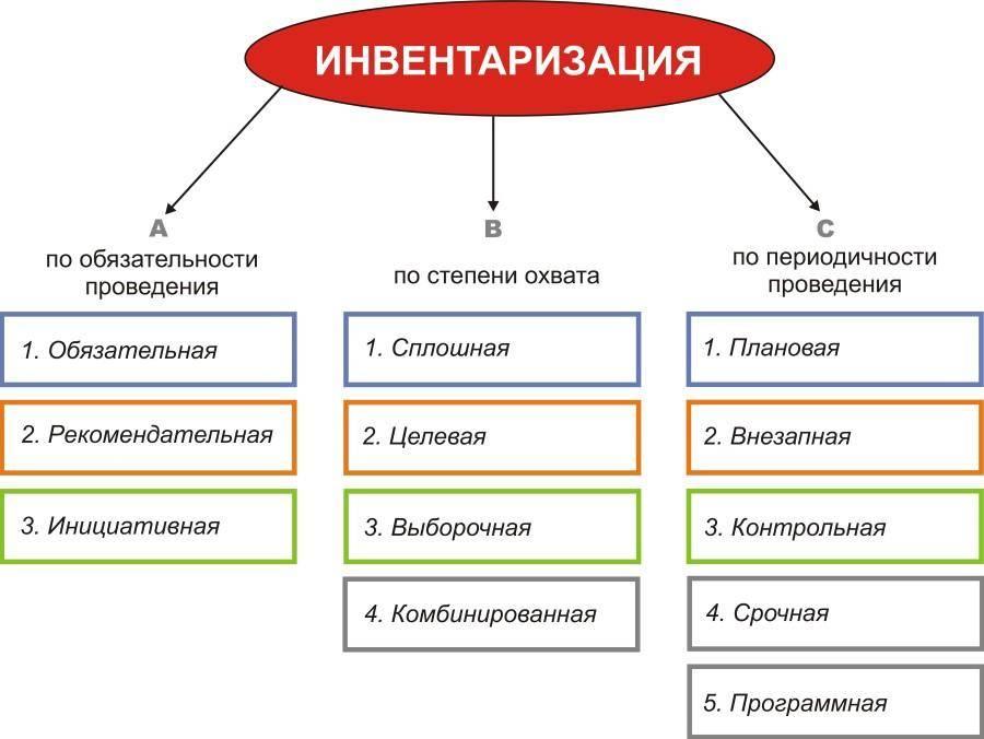 Основные виды инвентаризации.