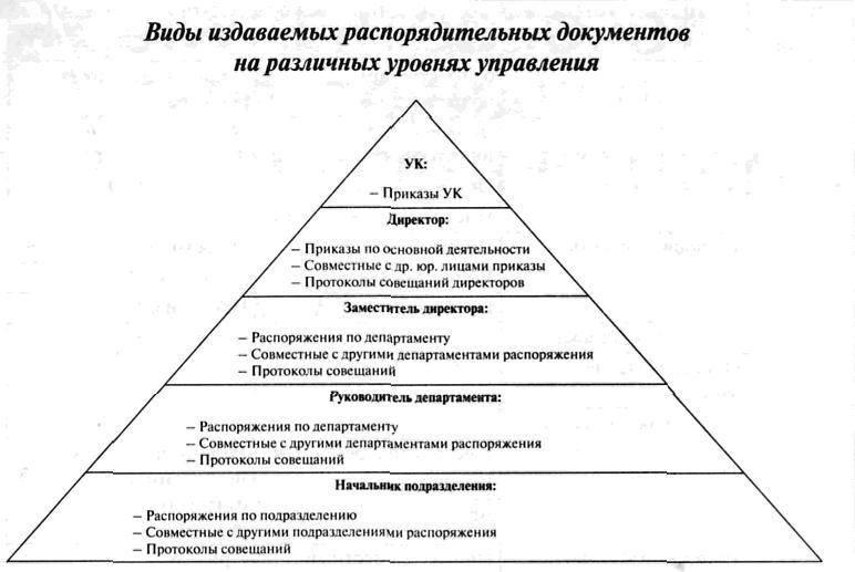 Основные виды распорядительных документов по предприятию.