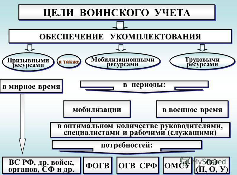 Схема: Основные цели воинского учета.