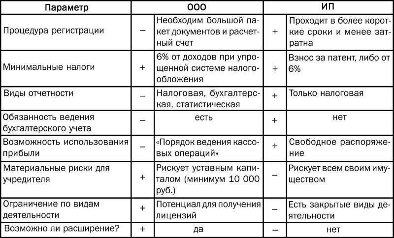Сравнительная таблица ИП и ООО.