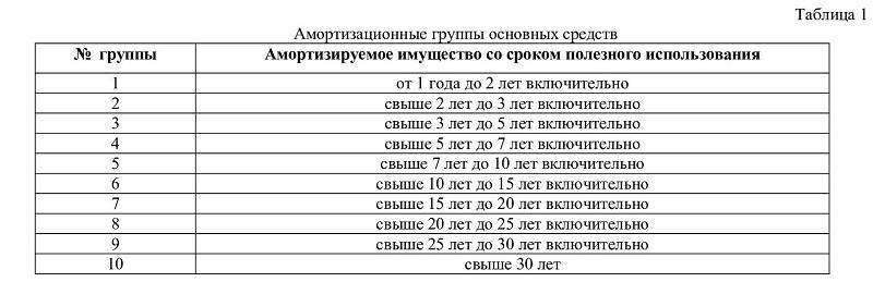 Амортизационные группы основных средств по классификатору.