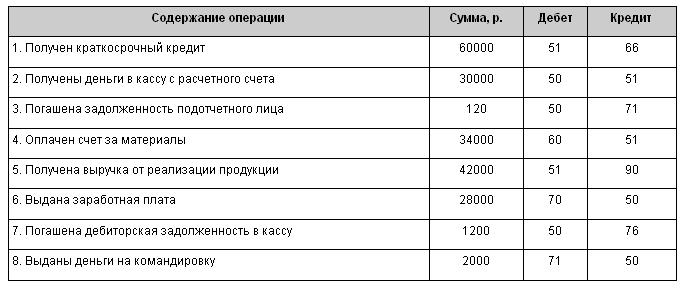 Образец заполнения журнала хозяйственных операций с проводками.