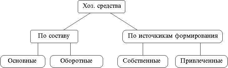 Схема: Основные разновидности хозяйственных средств.