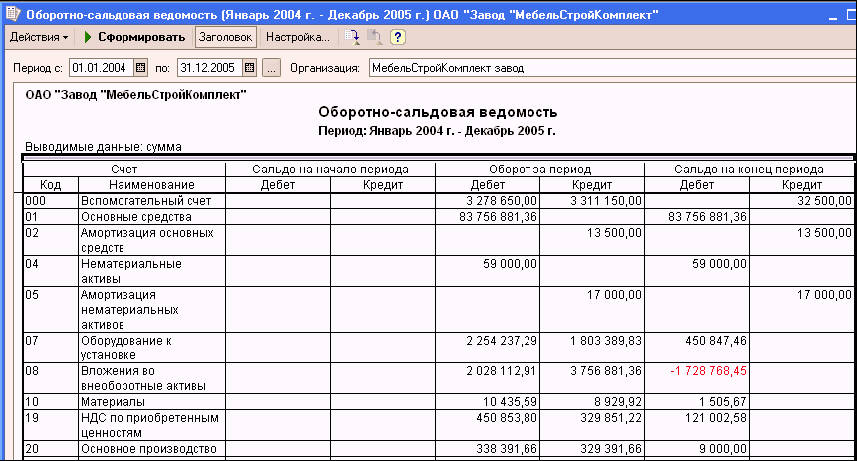 оборотно-сальдовая ведомость образец заполнения в 1с