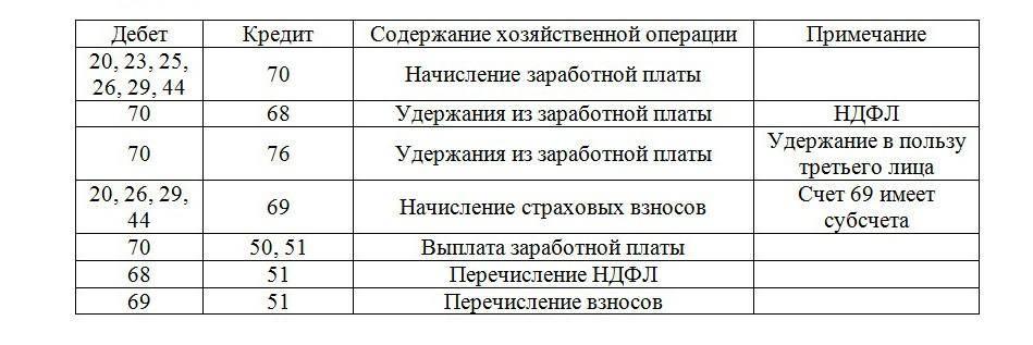 Таблица проводок по заработной плате.