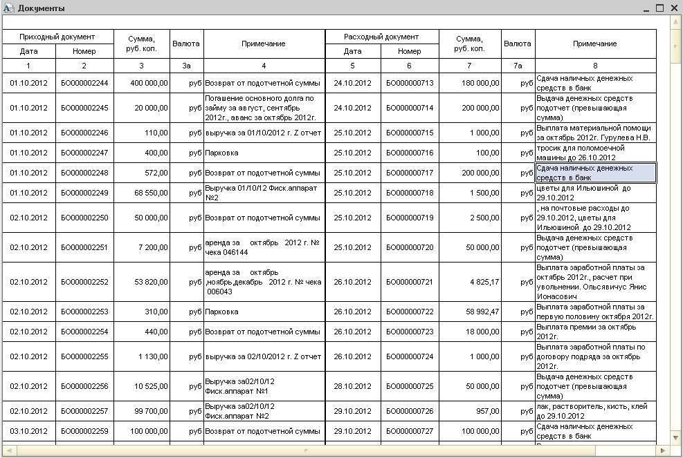 Пример заполнения журнала регистрации приходных и расходных кассовых документов.