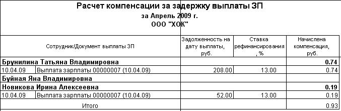 Пример расчета компенсации за задержку выплаты зарплаты.