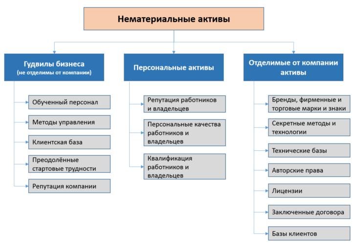 Схема: Основные виды нематериальных активов.