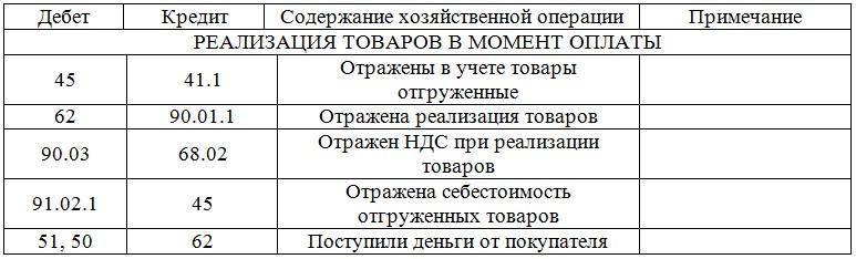Таблица: Реализация товаров в момент оплаты.