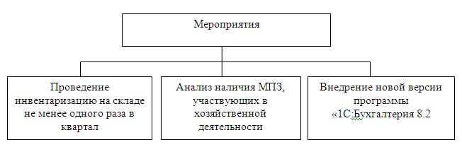 Мероприятия, связанные с материально-производственными запасами.