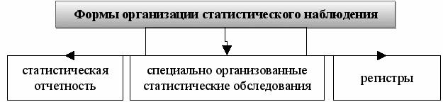Формы организации статистического наблюдения.