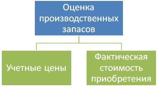 Оценка материально-производственных запасов.