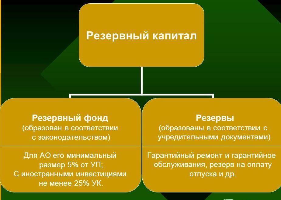 Источники резервного капитала.