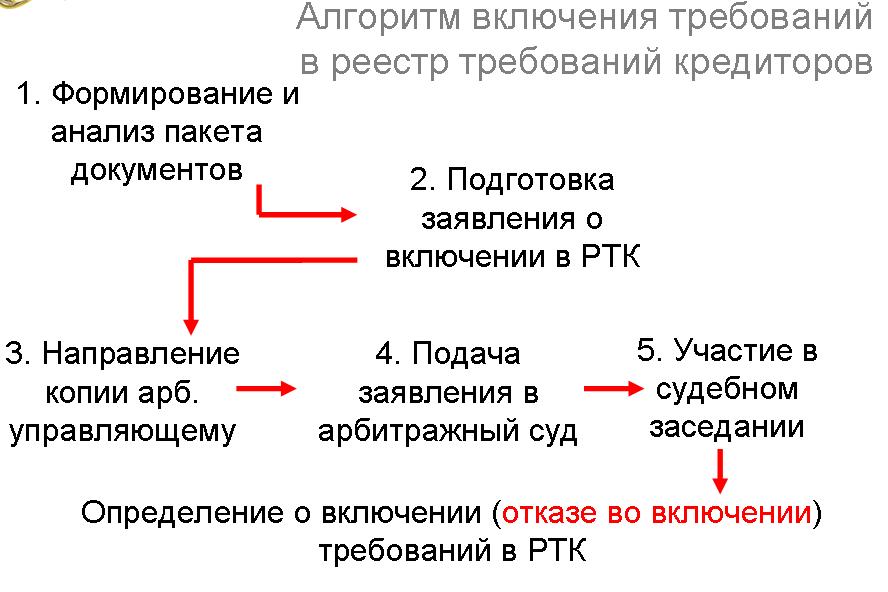 Алгоритм включения требований в реестр.