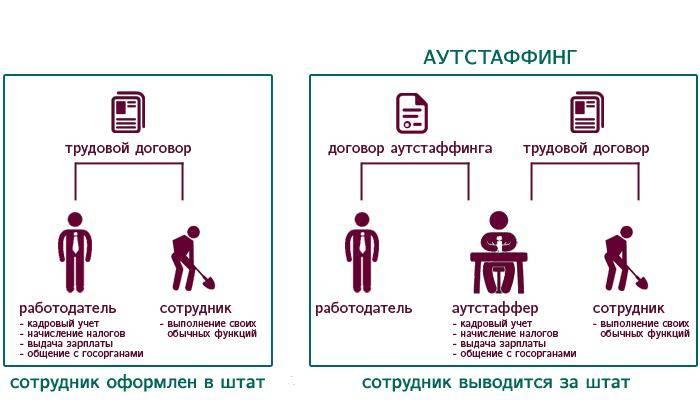 Схема работы с аутстаффингом и без.