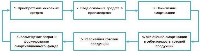Схема амортизации основных средств.