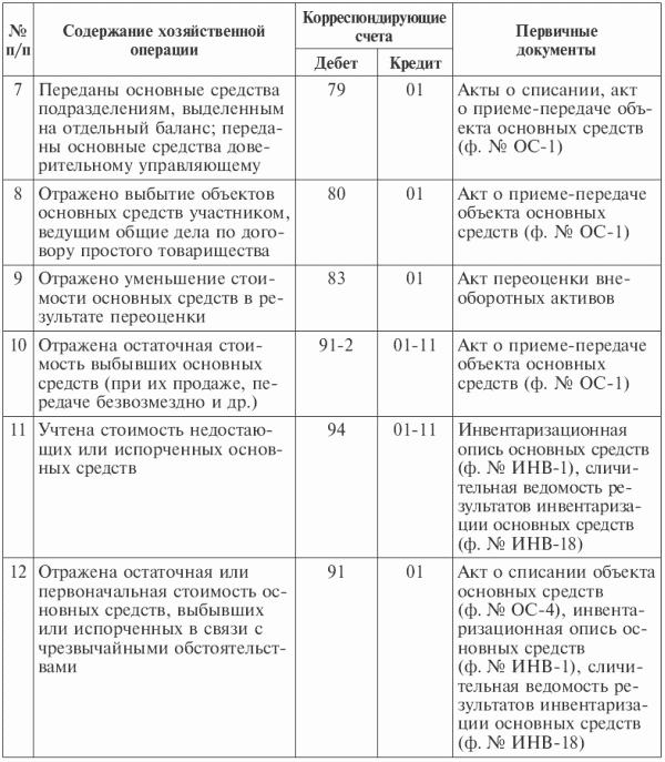 Учёт начисления амортизации основных средств.