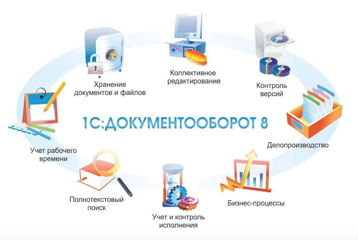Схема документооборота.