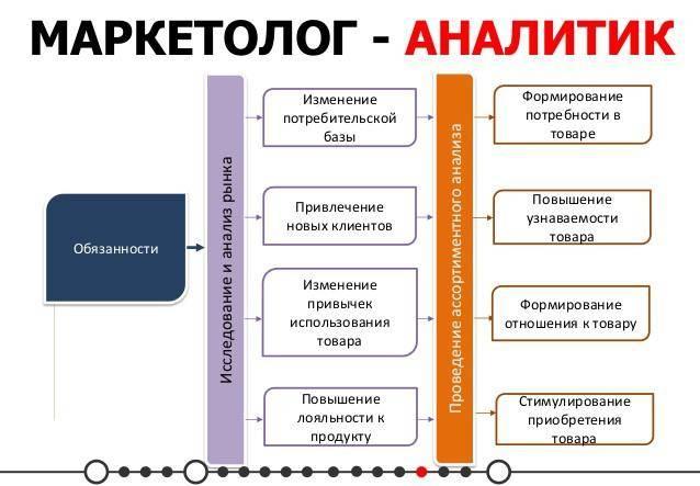 Основные обязанности маркетолога-аналитика.