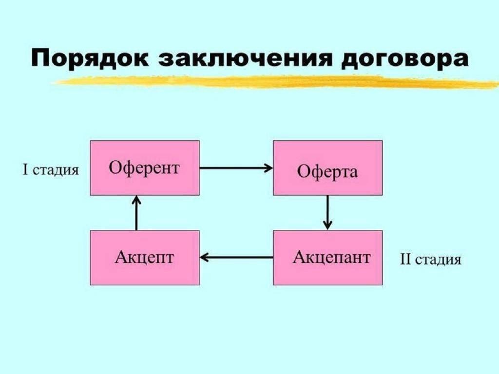 34ba4733bc651 Оферта – это предложение к совершению сделки одному человеку или группе  лиц, будь-то физические или юридические. Оферта бывает обычной или  публичной, ...