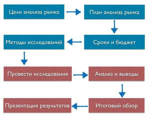 Схема работы маркетолога.