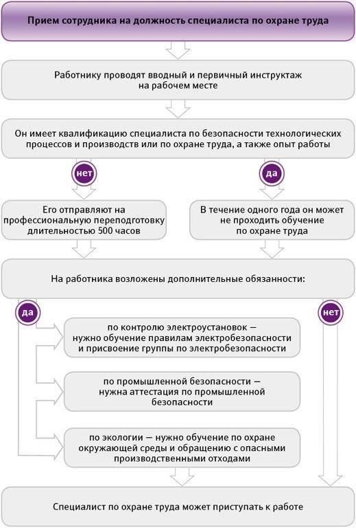 должностная инструкция руководителя службы охраны труда 2015 - фото 9
